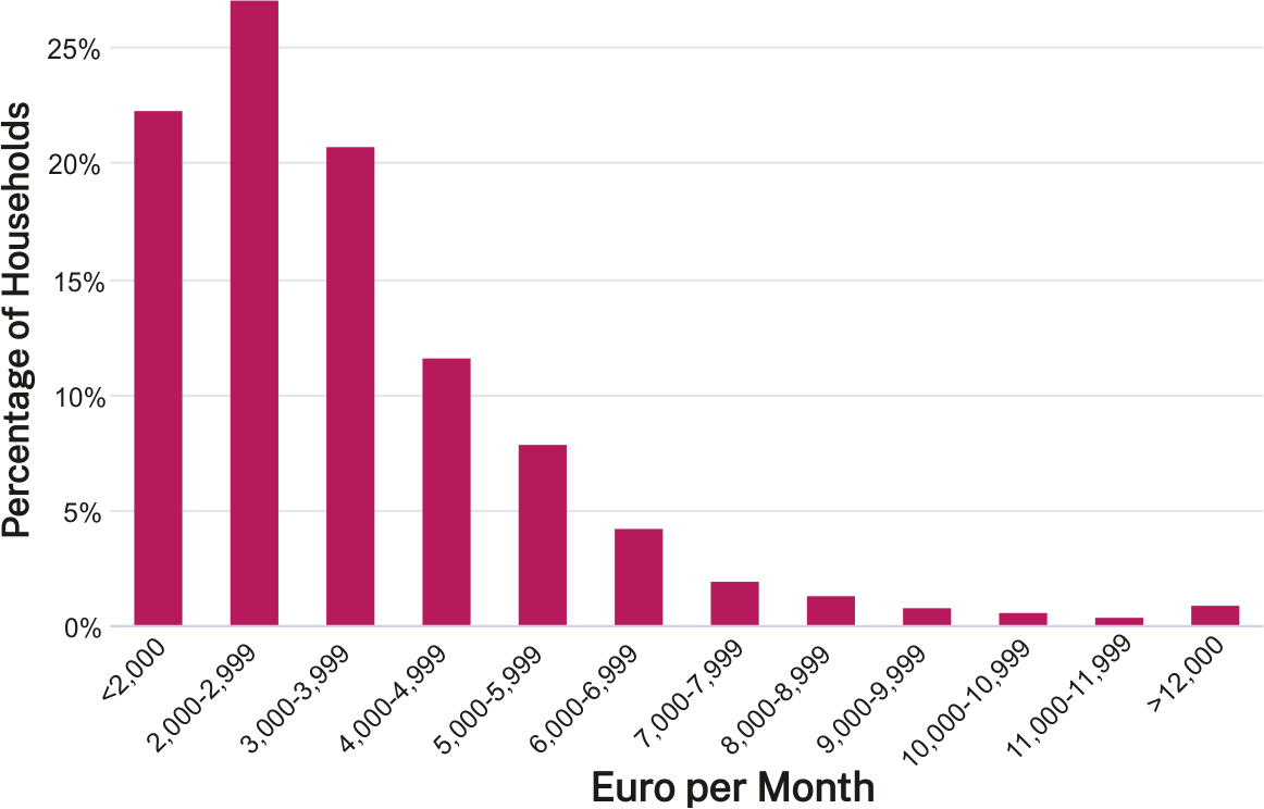 Monthly Disposable Income and Standard of Living in Luxembourg